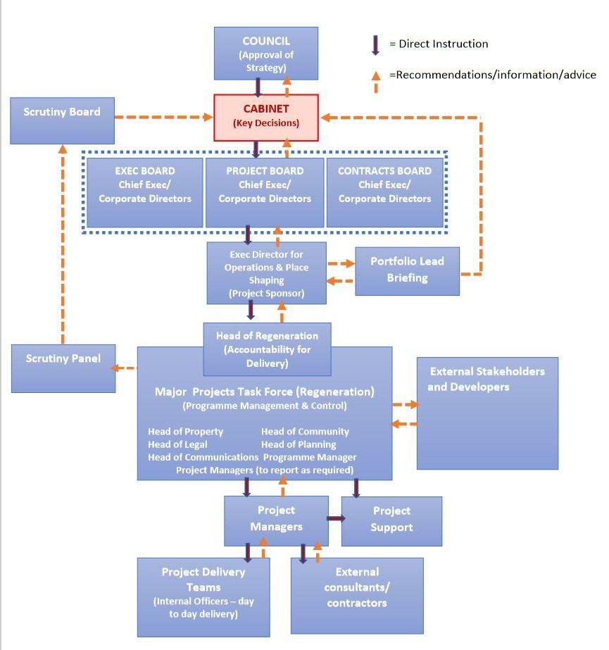 Regeneration Programme Governance - 1